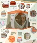Палатка для зимней рыбалки НЕЛЬМА КУБ-2
